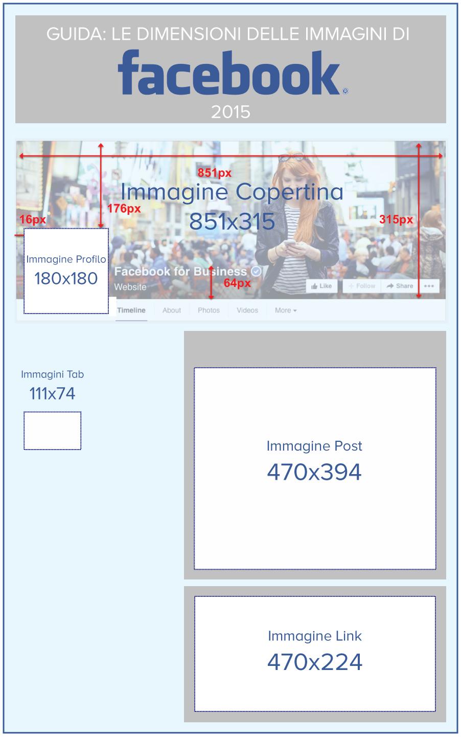 le dimensioni delle immagini di facebook